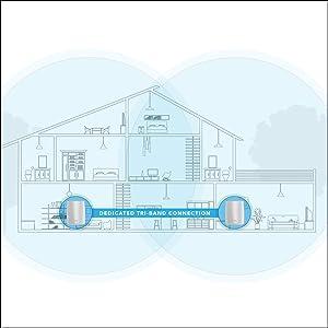 router, tribanda, mesh, WiFi, cobertura, Netgear
