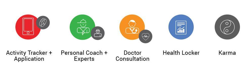 GOQii preventive Healthcare platform
