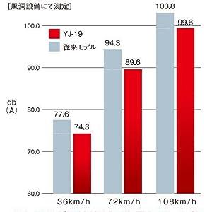 YJ-19風きり音グラフ1