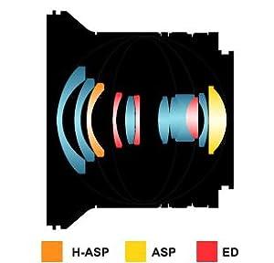 SAMYANG 12mm F2.0のレンズ構成図