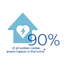 Nearly 90% of all sudden cardiac arrests happen in the home