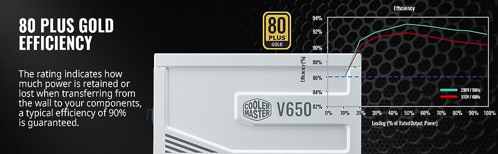 80 Plus Gold Efficiency