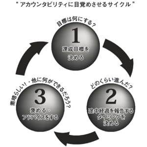 アカウンタビリティのサイクル