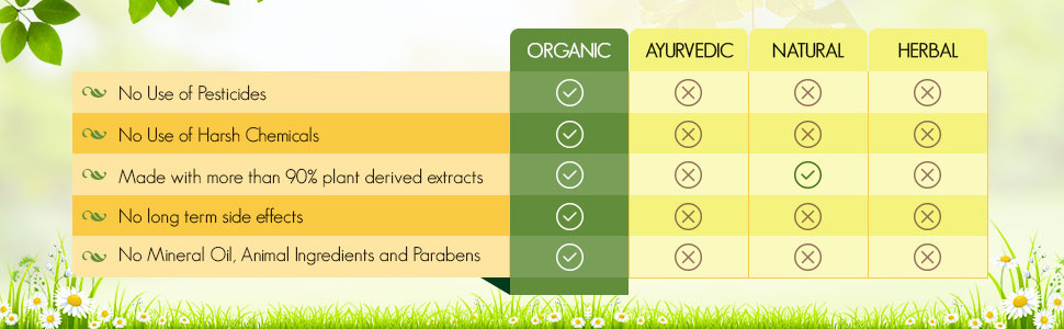 Organic VS Other