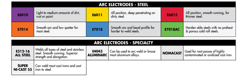 Forney electrode reference chart