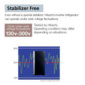 Stabilizer Free,Hitachi refrigerator,fridge,Best refrigerator,side by side refrigerator