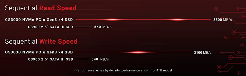 XLR8 CS3030 M.2 NVMe Read/Write Speeds