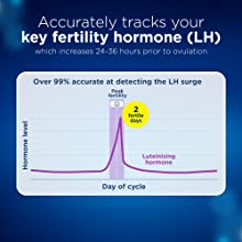 LH surge accurately predicts ovulation (2)