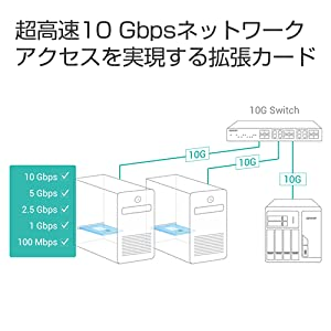 超高速10Gbpsネットワークアクセスを実現する拡張カード