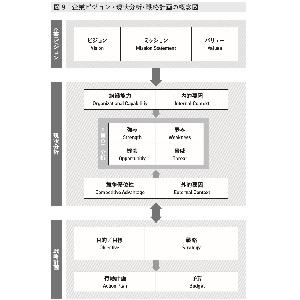 ビジョナリー マネジャーFC ペプシ ナイキ LVMHゲラン グローバル企業 トップマネジメント ミッション バリュー リーダーシップ