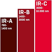 infrarood