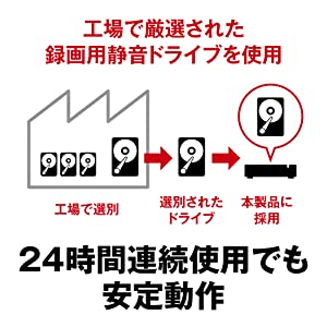 工場で厳選された録画用静音ドライブを使用 24時間連続使用でも安定動作