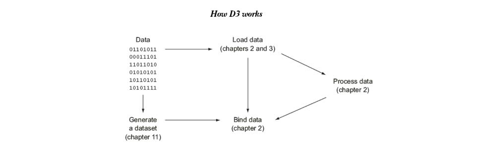 D3 js in Action, 2E - Elijah Meeks | 9781617294488 | Amazon