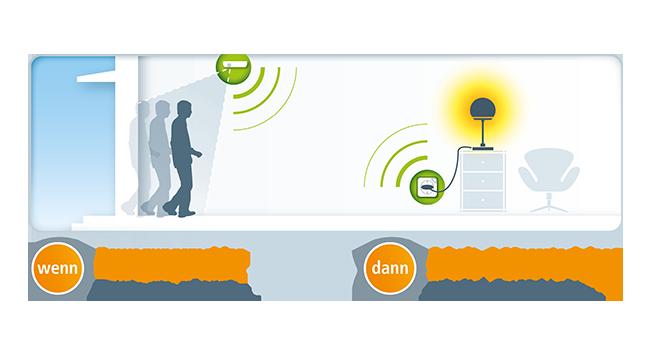 devolo, Home Control, Smart Home, Bewegungsmelder, Komfort, Energie, Sicherheit