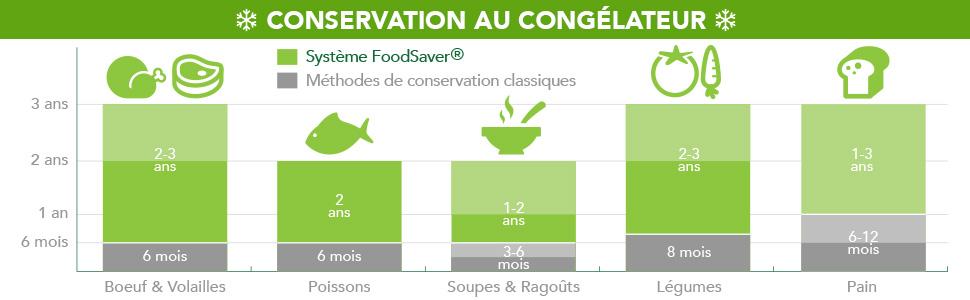 Conservation au congélateur avec foodsaver machine sous vide