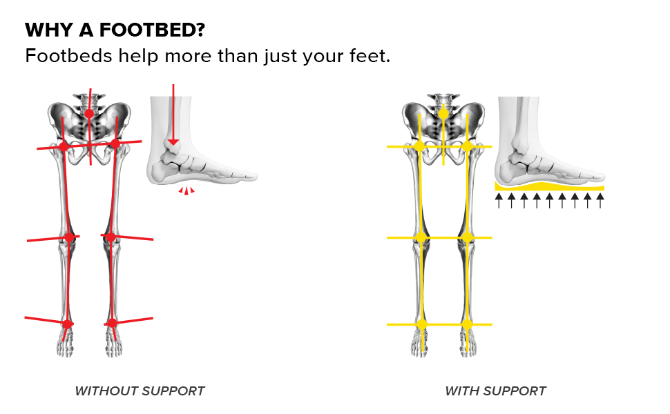 KEEN Utiltiy insole footbed benefits diagram