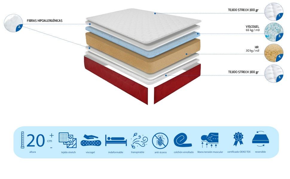 Duérmete Online Pack Ahorro Cama Completa con Colchón Viscoelástico Lite Viscogel + Somier Lama Ancha + Patas Roscadas, 90x190