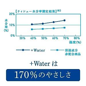 潤いの秘密はティシューに含まれる170%の水分率