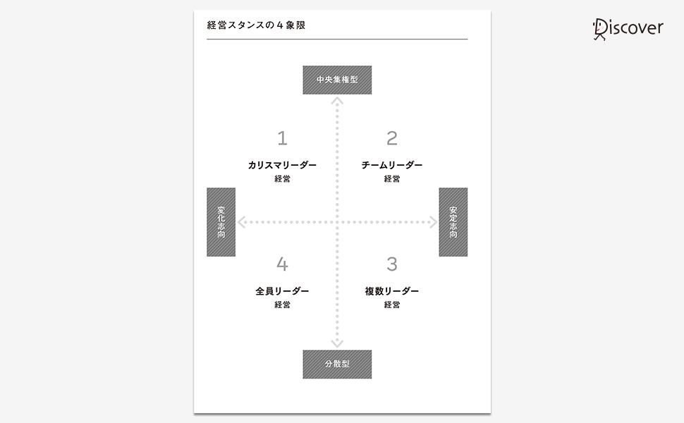 経営スタンスの4象限(カリスマリーダー経営/チームリーダー経営/複数リーダー経営/全員リーダー経営)