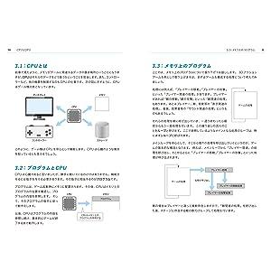 ゲーム開発 CPU GPU