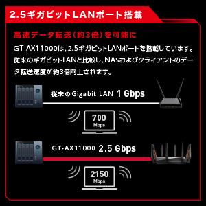 2.5ギガビットLANポート搭載