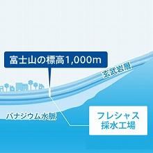 フレシャス,FRECIOUS,富士山,天然水,水