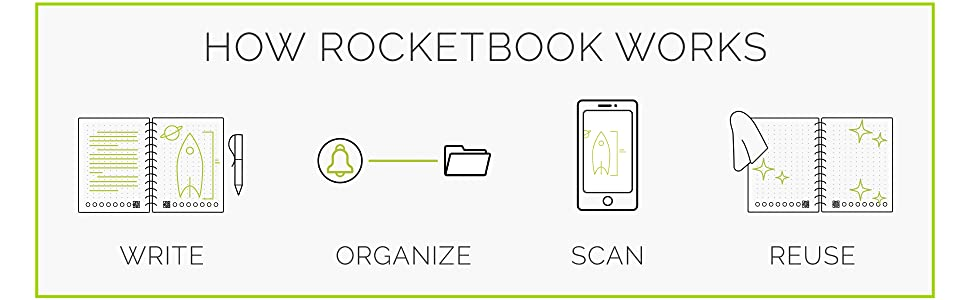 Rocketbook, Rocketbook everlast, resuable notebook, erasable notebook, wirebound notebook, notebooks