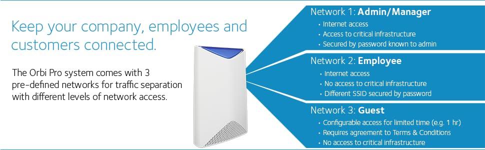 NETGEAR SRK60-100UKS Orbi Pro AC3000 Business Mesh Wifi System, Wireless  Access Point, 2-Pack