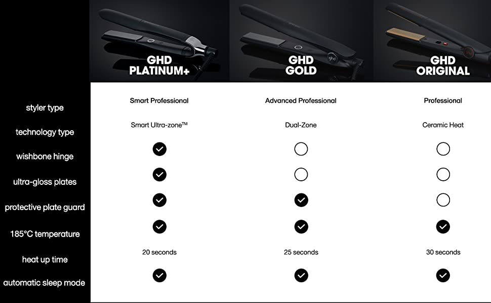ghd comparison