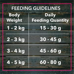 Feeding Recommendation