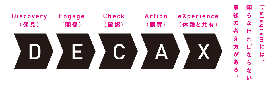 Discovery Engage Chek Action experience 発見 関係 確認 購買 体験と共有