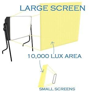 Zone lumineuse de 10 000 Lux pour la luminothérapie
