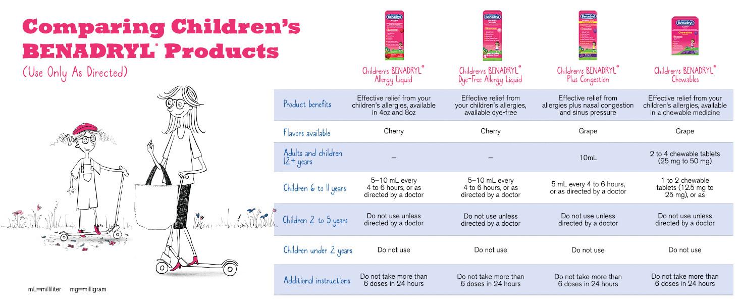 Children's Benadryl Dye-Free Allergy Liquid with Diphenhydramine HCl,  Bubble Gum Flavor, 4 fl  oz