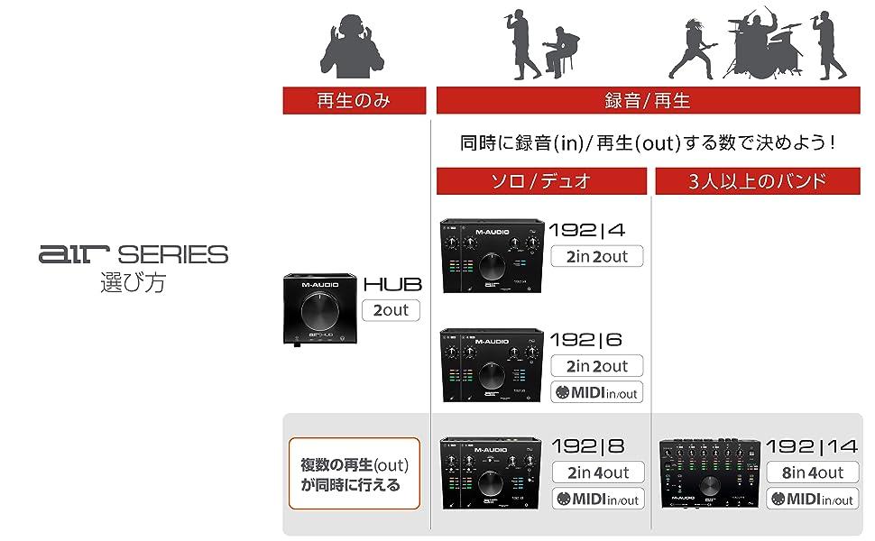 オーディオインターフェイス,DTM,Steinberg,UR22mkII,Focusrite,24bit/192kHz,Roland,Rubix 22,オーディオI/F,高音質,小型