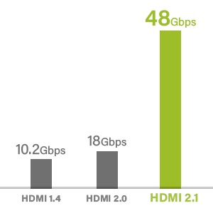 GearIT HDMI 2.1 Cable 6ft, Ultra High Speed HDMI 48Gbps Resolutions up to 8K 120Hz
