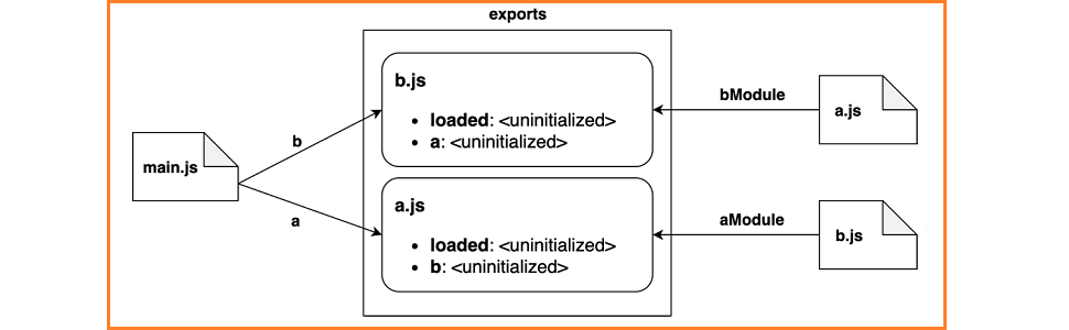 Linking exports with imports across modules