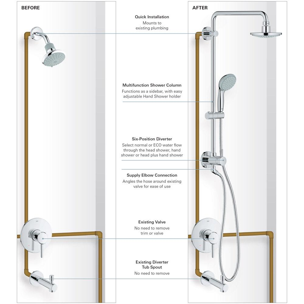 From Head Shower To Luxurious Shower System