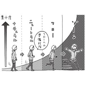 ゾーンへの4段階