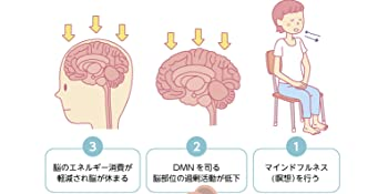 瞑想が「脳を休ませる」メカニズムとは