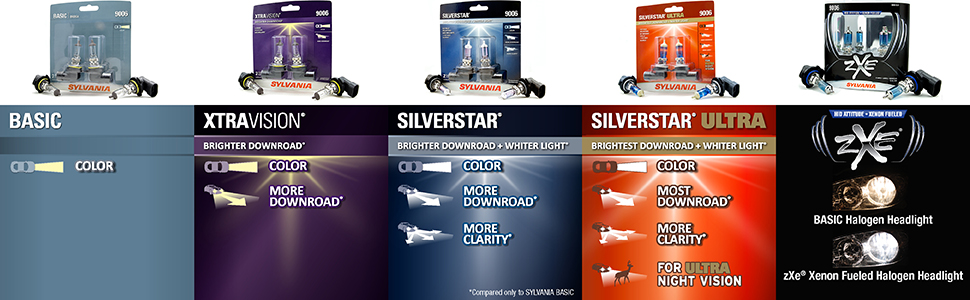 Sylvania 9006 Silverstar Ultra High Performance Halogen Headlight Bulb High Beam Low Beam And Fog Replacement Bulb Brightest Downroad With