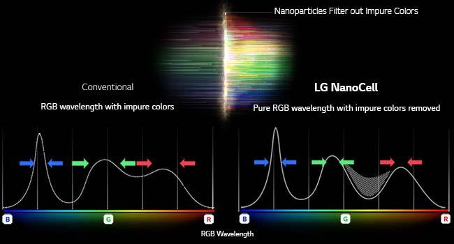 nano color tv