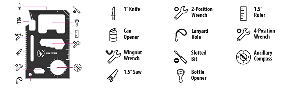 Image with a list of the 11 functionalities on the multi tool