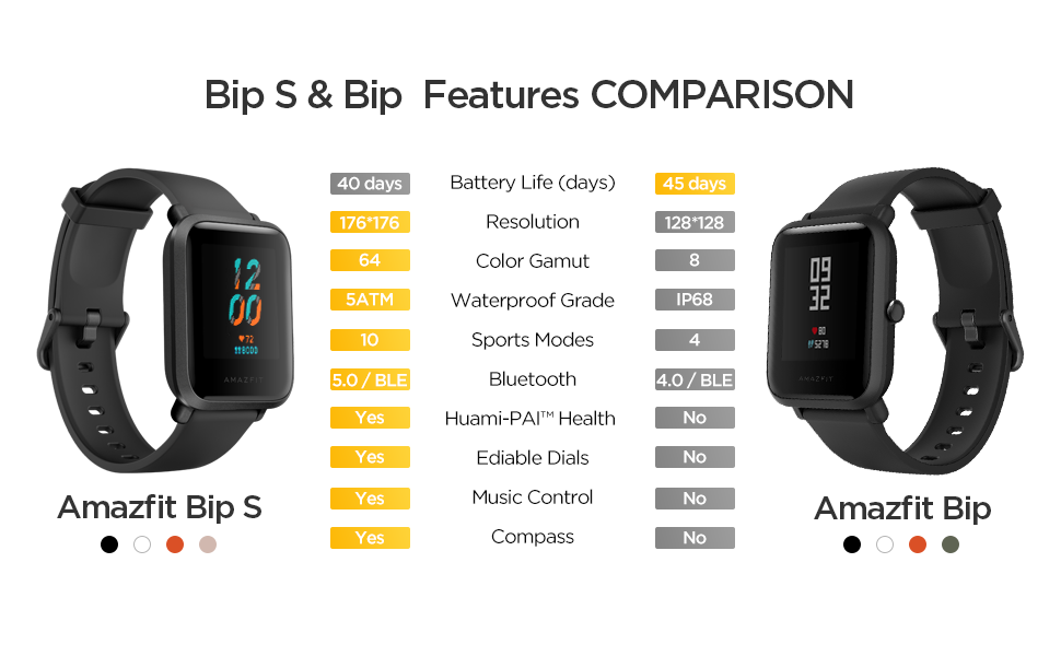 Bip S & Bip Feature Comparision