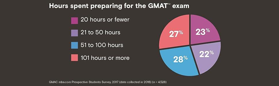 GMAT, GMAT 2019, GMAT Official Guide