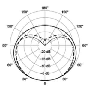 polar pattern 1