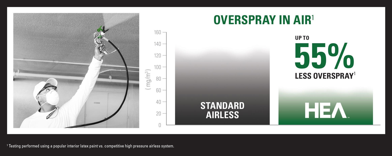 Titan Tool Controlmax 1700 Pro High Efficiency Airless