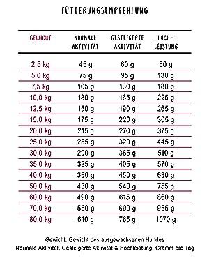 Analytische Fehlanpassung und Gewichtsverlust