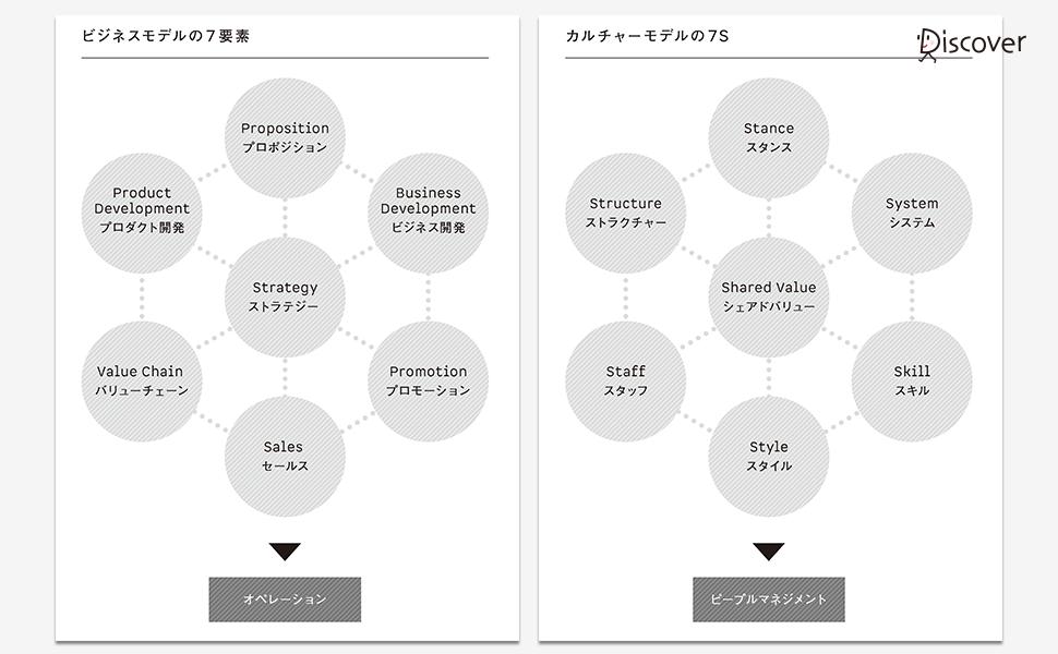 ビジネスモデルの7要素/カルチャーモデルの7S