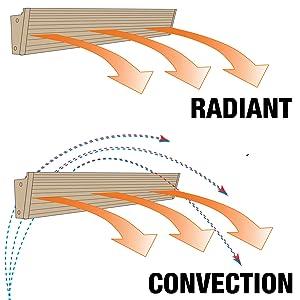 Radiant heater convection heater silent running