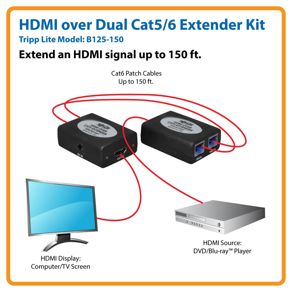 Tripp Lite HDMI over Dual Cat5 / Cat6 Extender, Transmitter and Receiver  for Video and Audio 1920x1200 1080p at 24Hz (HDMI M/F)(B125-150)